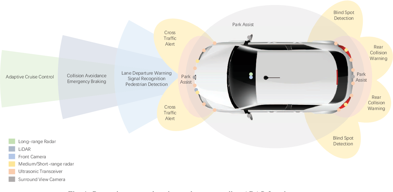 Figure 1 for Composition and Application of Current Advanced Driving Assistance System: A Review