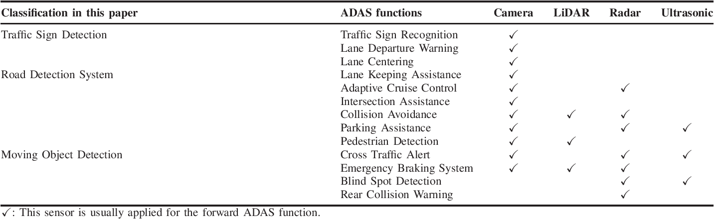 Figure 4 for Composition and Application of Current Advanced Driving Assistance System: A Review