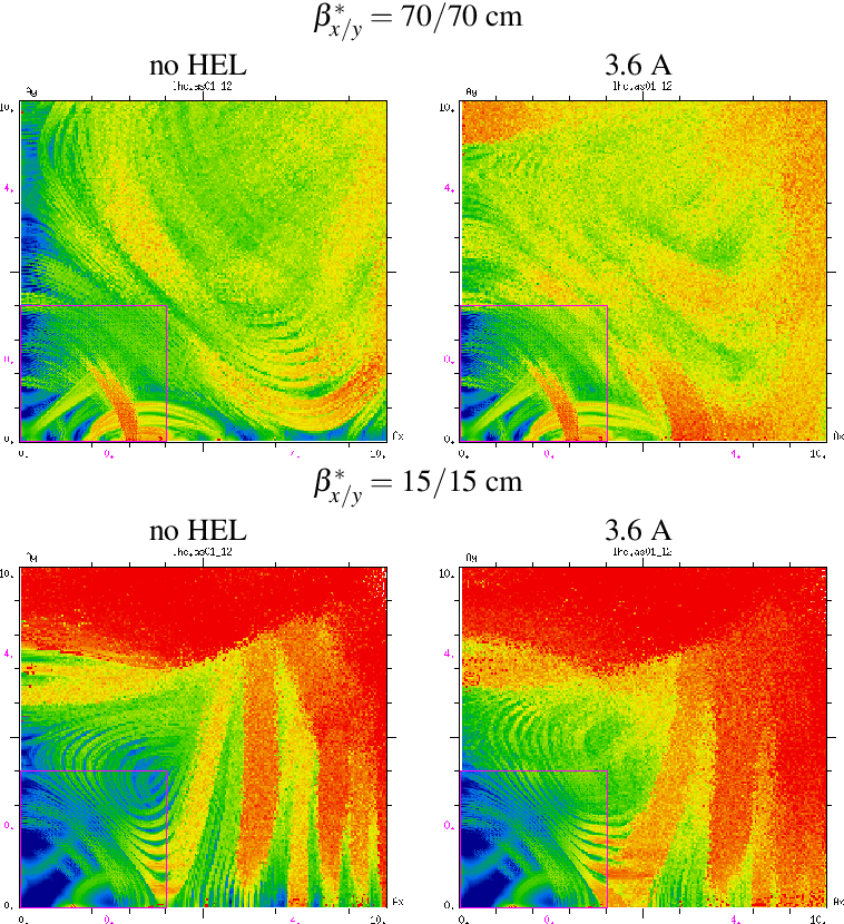 Figure 10 from Simulation study of Hollow Electron Beam