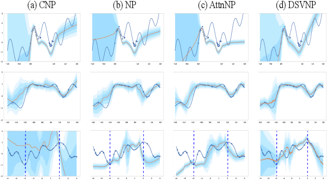 Figure 4 for Doubly Stochastic Variational Inference for Neural Processes with Hierarchical Latent Variables