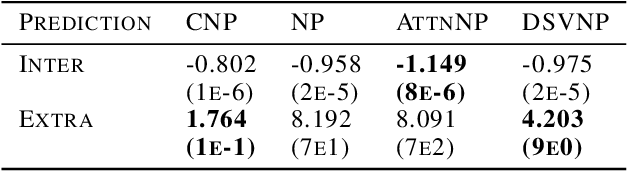 Figure 3 for Doubly Stochastic Variational Inference for Neural Processes with Hierarchical Latent Variables