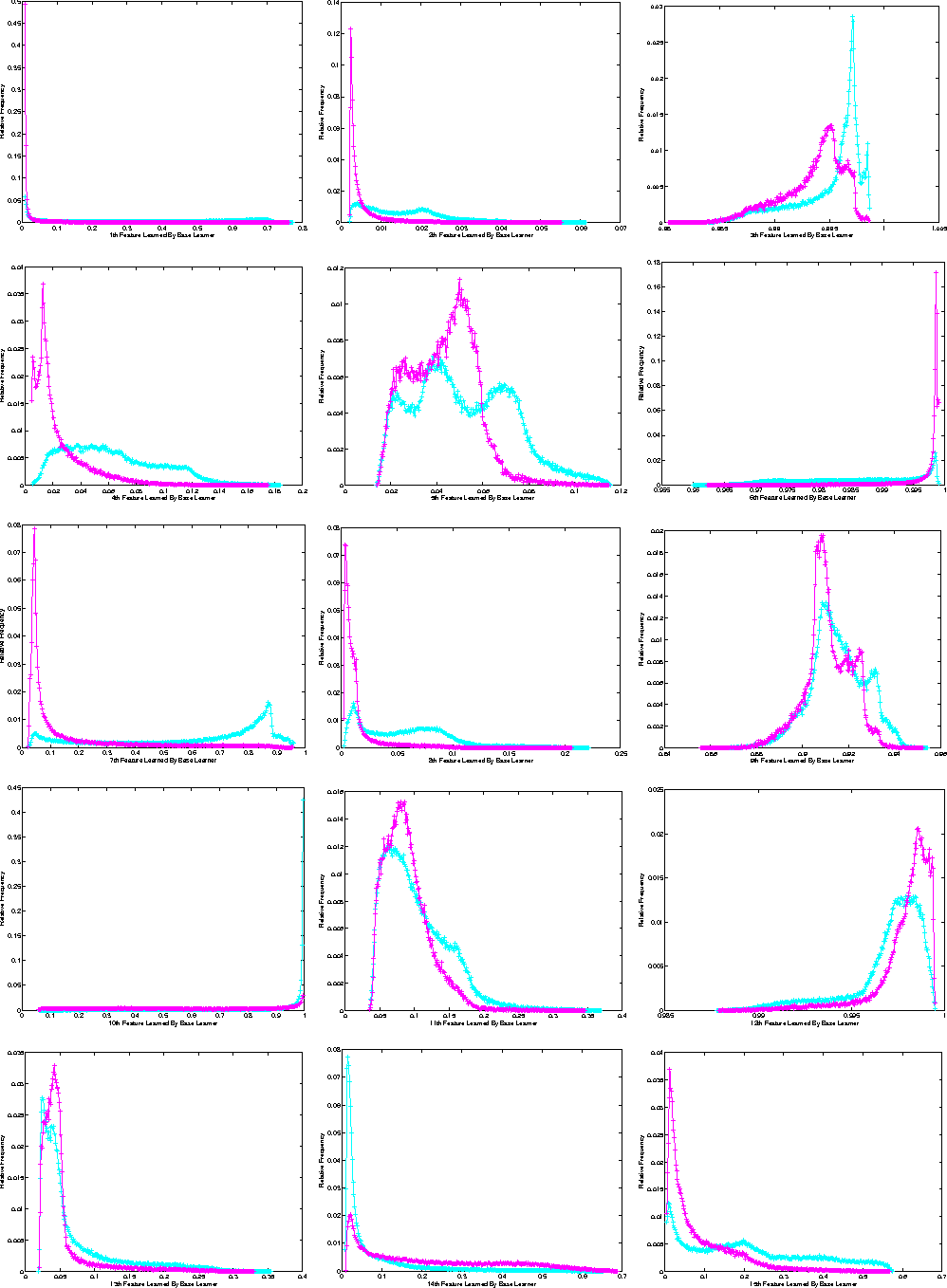 Figure 4 for Deep Extreme Feature Extraction: New MVA Method for Searching Particles in High Energy Physics