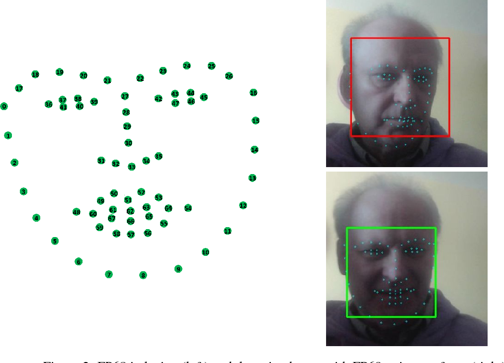Figure 3 for Human Face Expressions from Images - 2D Face Geometry and 3D Face Local Motion versus Deep Neural Features