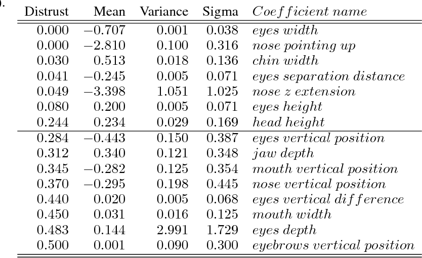 Figure 4 for Human Face Expressions from Images - 2D Face Geometry and 3D Face Local Motion versus Deep Neural Features