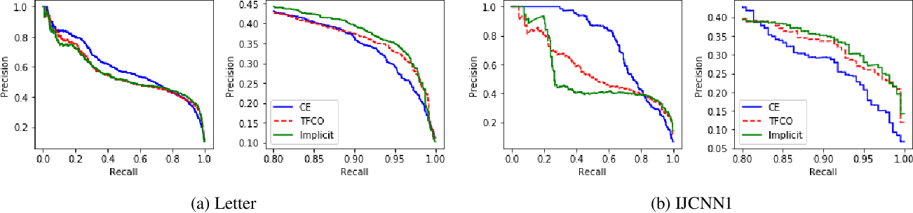 Figure 4 for Implicit Rate-Constrained Optimization of Non-decomposable Objectives