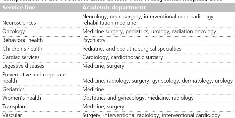 Table 1 from Model for a merger: New York-Presbyterian's use of