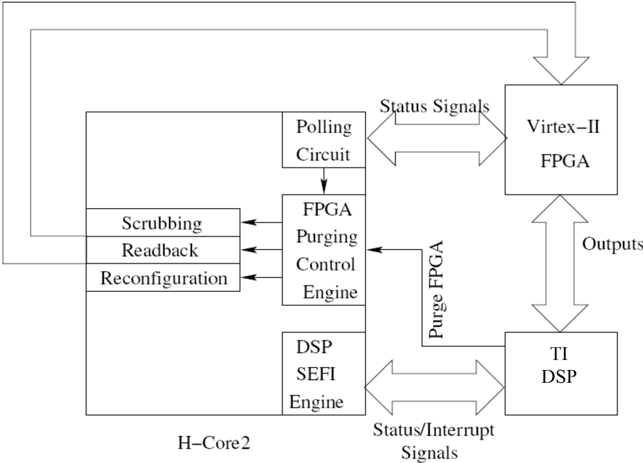 1 9 sefi engine diagram figure 1 from single event effects  see  mitigation of  figure 1 from single event effects  see