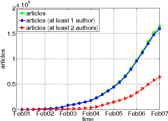 Co authorship 20 patterns of collaboration in wikipedia semantic figure 2 ccuart Gallery