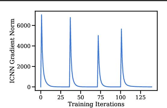 Figure 3 for JKOnet: Proximal Optimal Transport Modeling of Population Dynamics