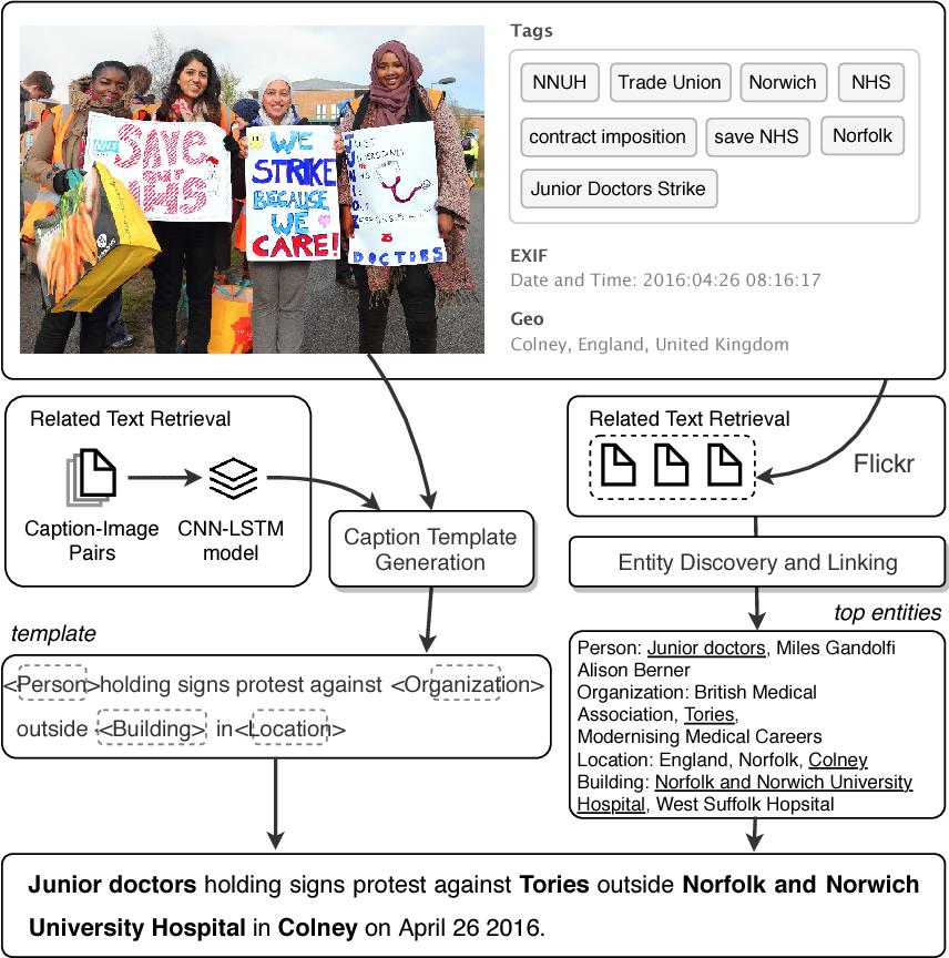 Figure 1 for Entity-aware Image Caption Generation