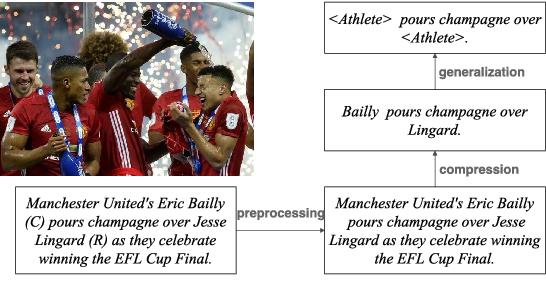 Figure 3 for Entity-aware Image Caption Generation