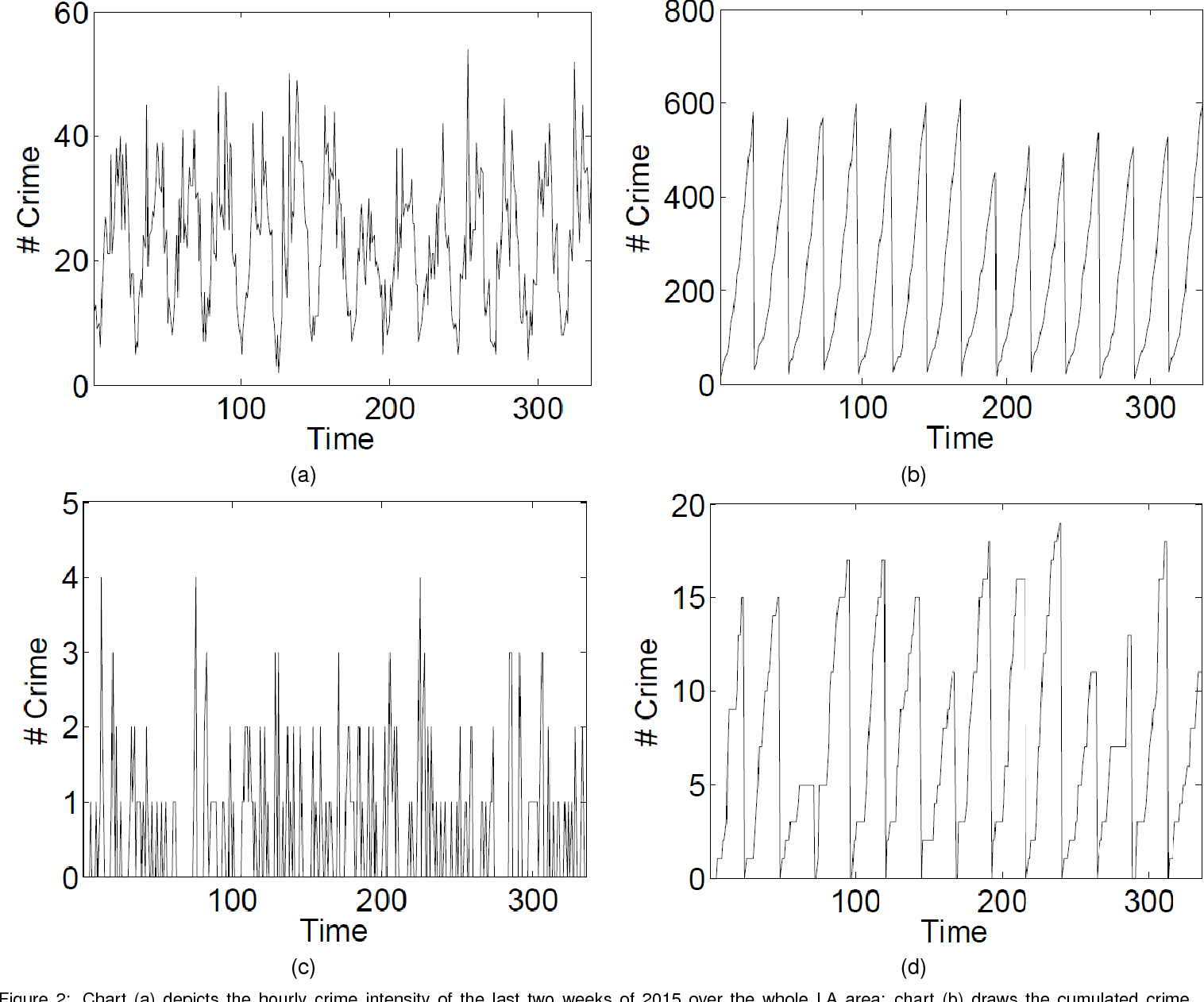 Figure 3 for Deep Learning for Real-Time Crime Forecasting and its Ternarization