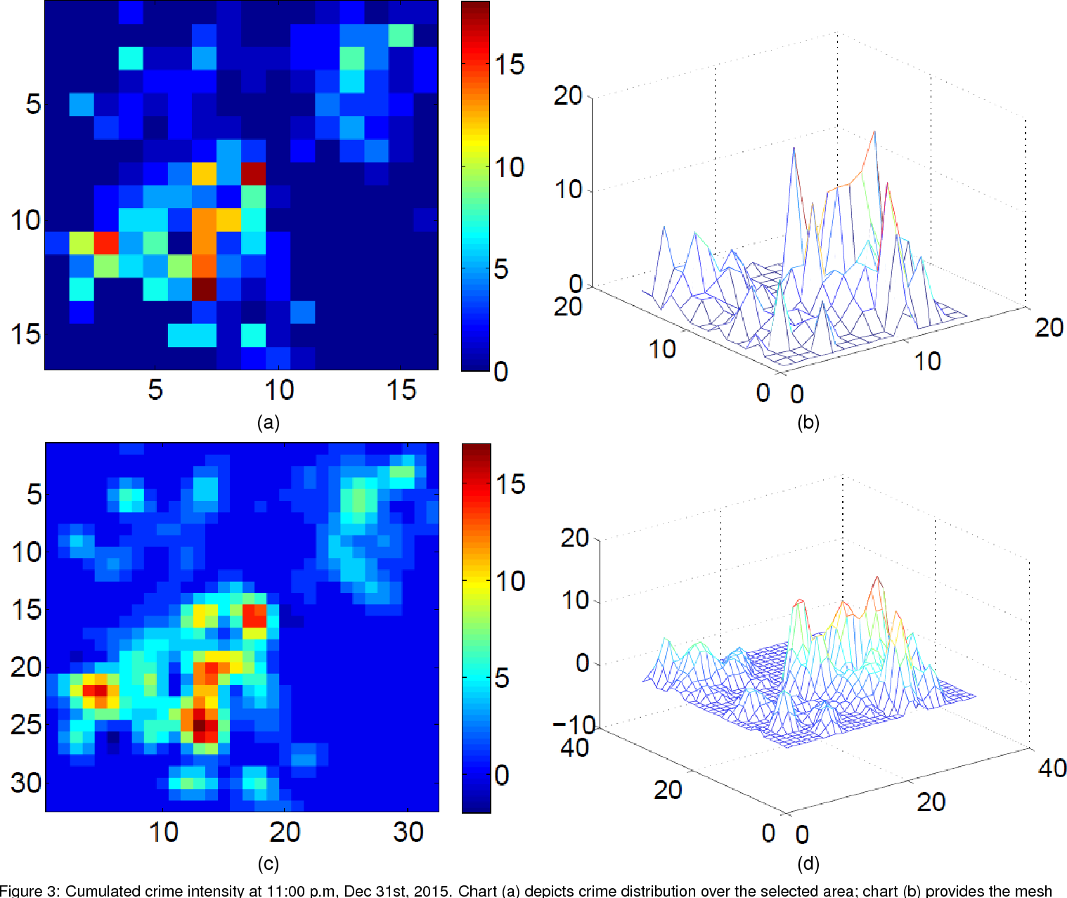 Figure 4 for Deep Learning for Real-Time Crime Forecasting and its Ternarization