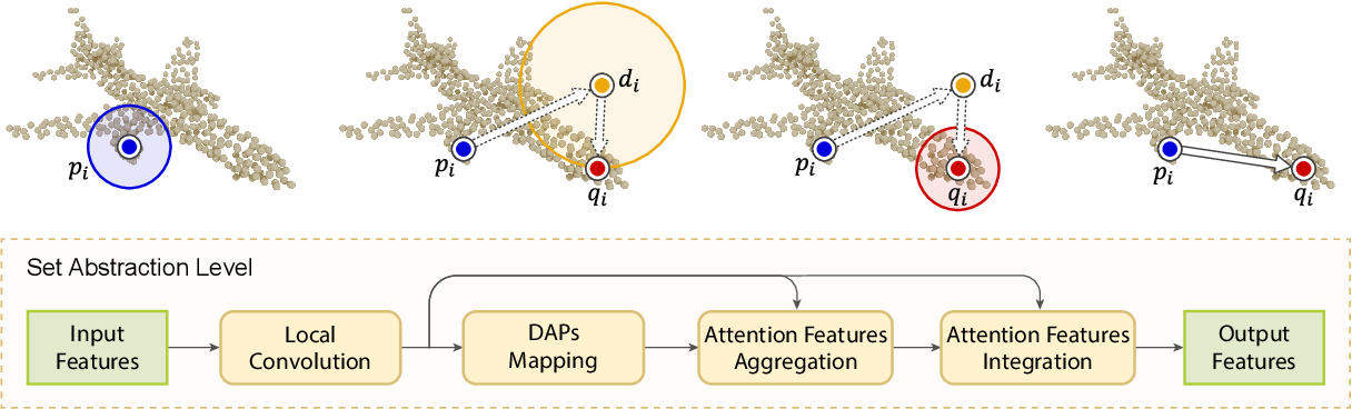 Figure 3 for One Point is All You Need: Directional Attention Point for Feature Learning