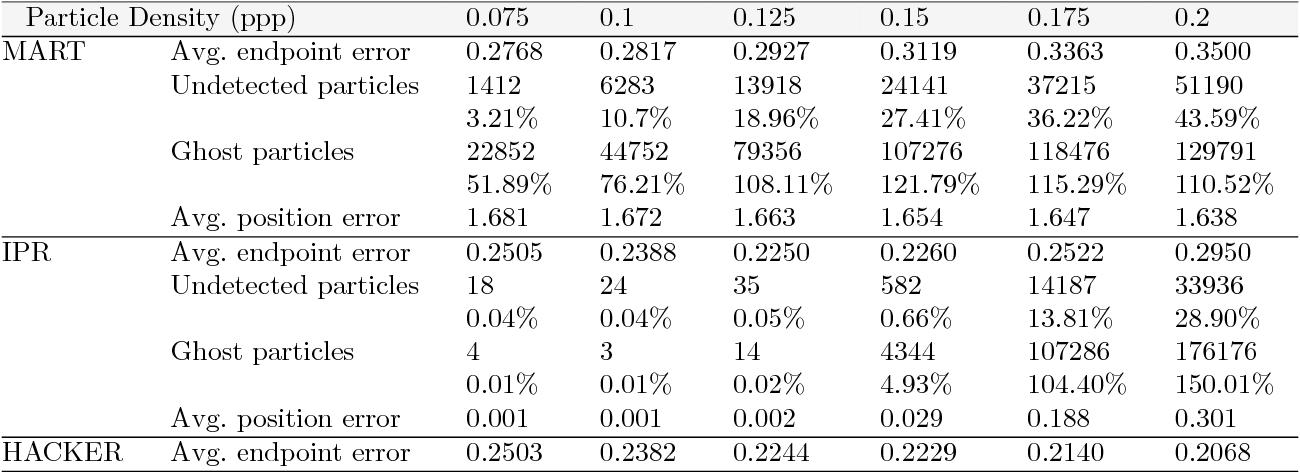 Figure 3 for Variational 3D-PIV with Sparse Descriptors