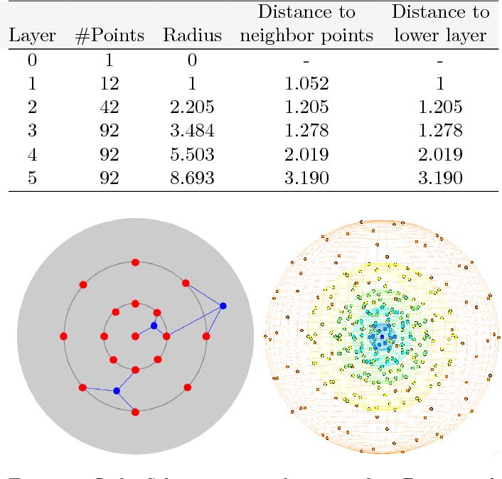 Figure 4 for Variational 3D-PIV with Sparse Descriptors