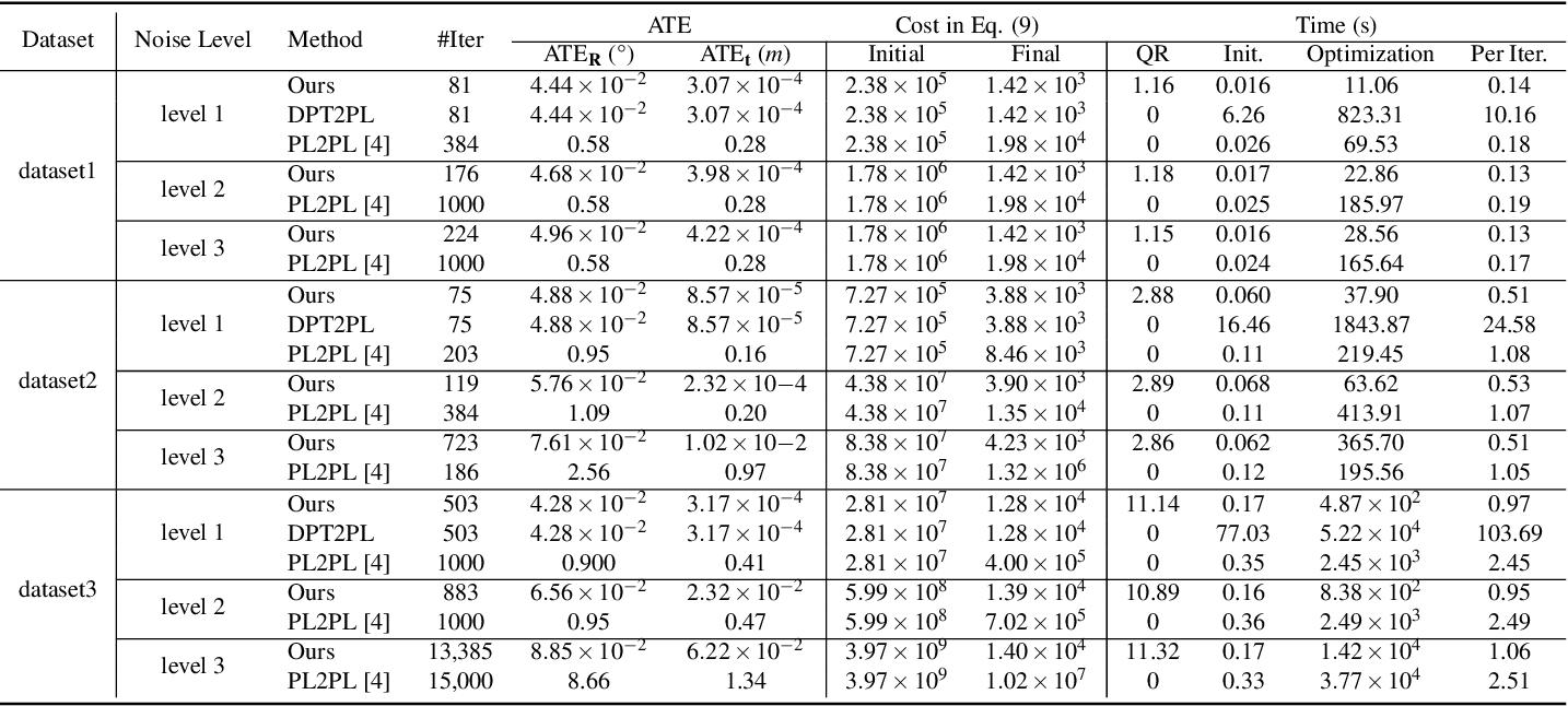 Figure 4 for An Efficient Planar Bundle Adjustment Algorithm