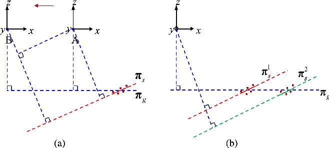 Figure 1 for An Efficient Planar Bundle Adjustment Algorithm