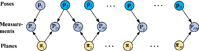 Figure 3 for An Efficient Planar Bundle Adjustment Algorithm