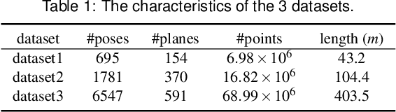 Figure 2 for An Efficient Planar Bundle Adjustment Algorithm