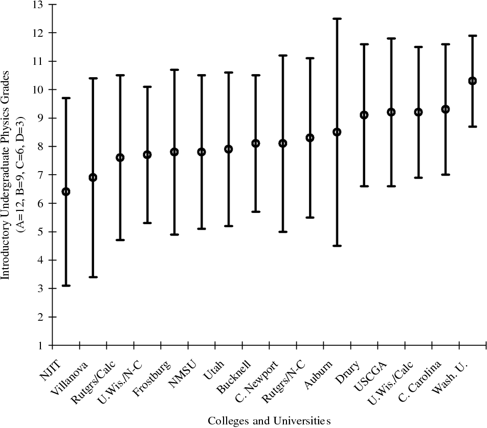 Gender differences in introductory undergraduate physics performance