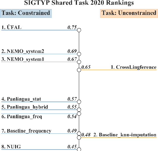 Figure 3 for SIGTYP 2020 Shared Task: Prediction of Typological Features