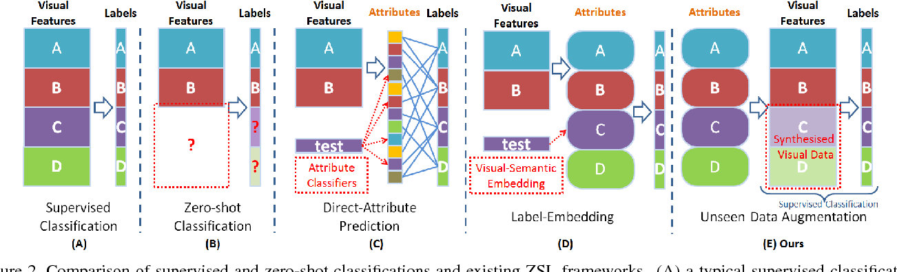 Figure 3 for From Zero-shot Learning to Conventional Supervised Classification: Unseen Visual Data Synthesis