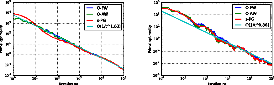 Figure 4 for On the Online Frank-Wolfe Algorithms for Convex and Non-convex Optimizations