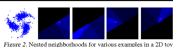 Figure 2 for Learning Ordered Representations with Nested Dropout