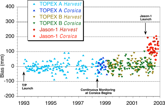 Fig. 1. Ten-year time series of T/P and Jason-1 SSH bias estimates from the Harvest and Corsica verification sites. Both sides A and B of the TOPEX altimeter systems, as well as the Jason-1 altimeter system, are represented.