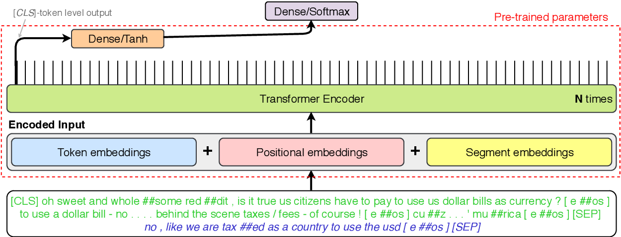 Figure 2 for BUT-FIT at SemEval-2019 Task 7: Determining the Rumour Stance with Pre-Trained Deep Bidirectional Transformers
