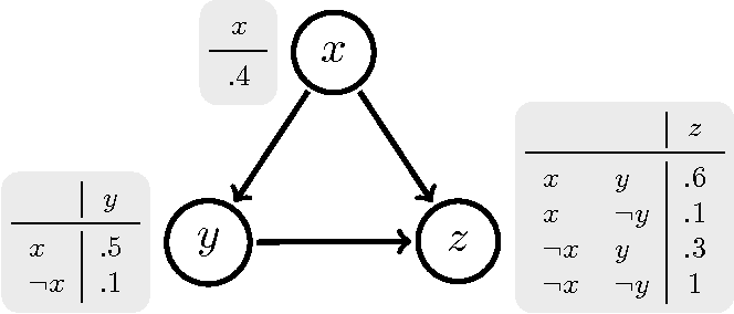 Figure 1 for Dynamic Bayesian Ontology Languages