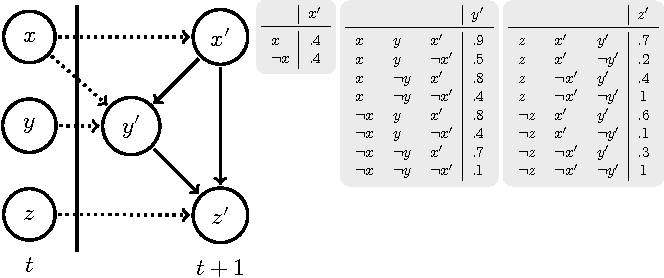 Figure 2 for Dynamic Bayesian Ontology Languages