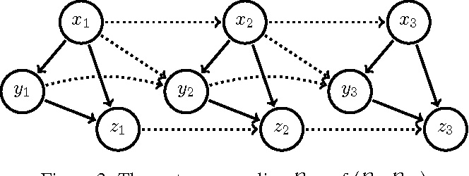Figure 3 for Dynamic Bayesian Ontology Languages