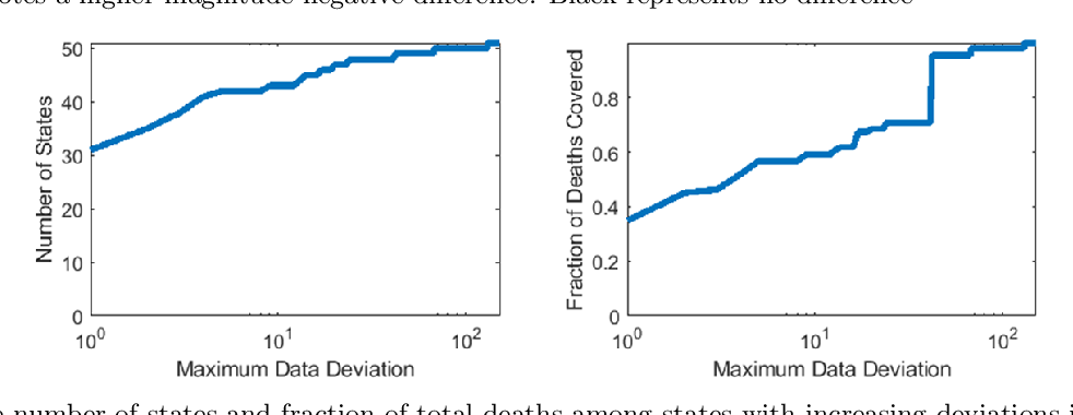Figure 3 for Fast and Accurate Forecasting of COVID-19 Deaths Using the SIkJ$α$ Model