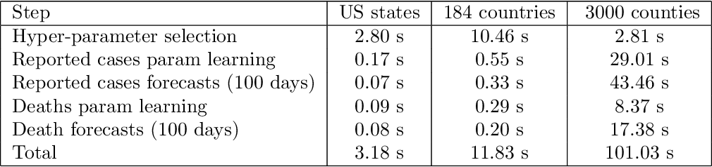 Figure 2 for Fast and Accurate Forecasting of COVID-19 Deaths Using the SIkJ$α$ Model