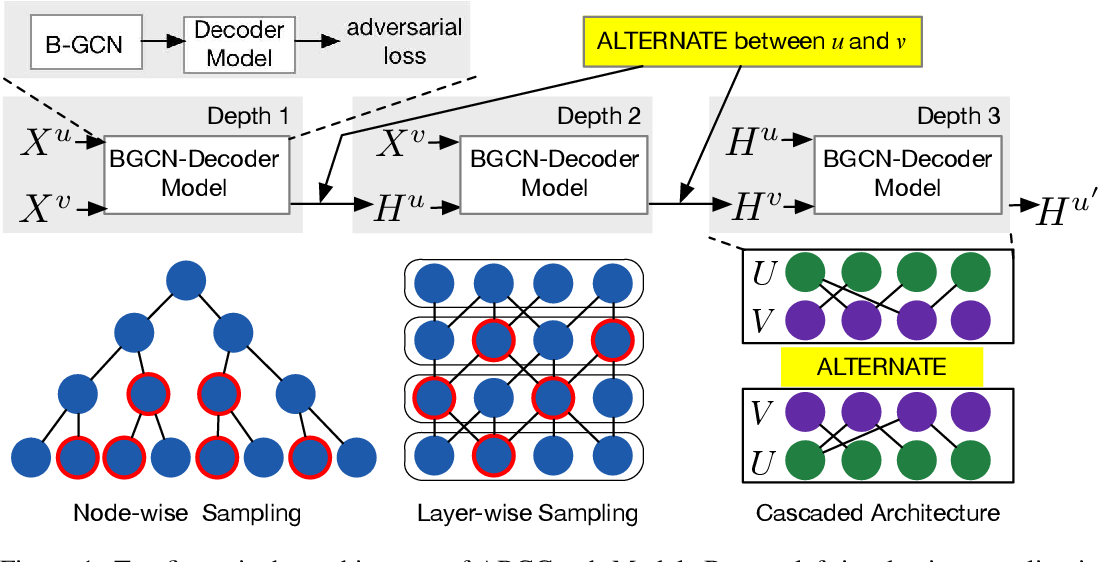Figure 1 for Adversarial Representation Learning on Large-Scale Bipartite Graphs