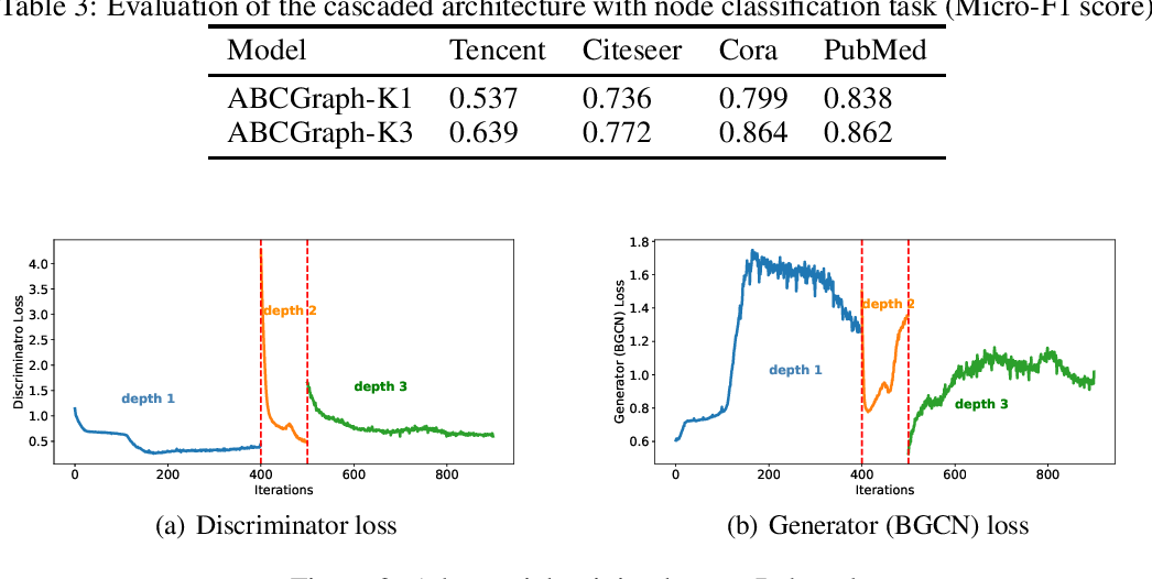 Figure 4 for Adversarial Representation Learning on Large-Scale Bipartite Graphs