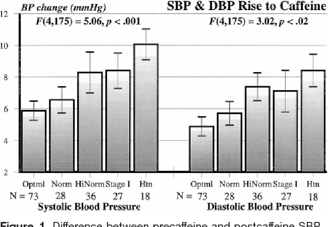 what is the effect of caffeine on blood pressure