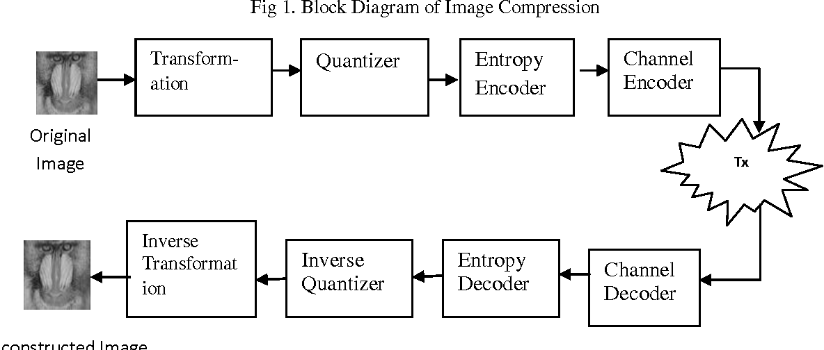 block diagram of image compression
