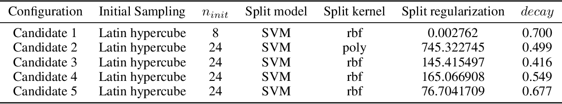 Figure 2 for Solving Black-Box Optimization Challenge via Learning Search Space Partition for Local Bayesian Optimization