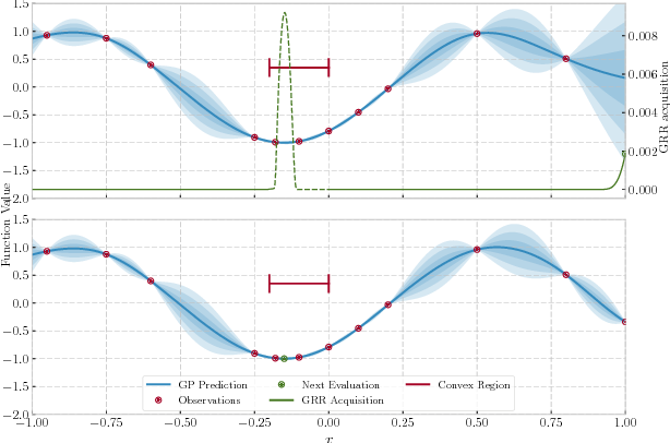 Figure 4 for Optimization, fast and slow: optimally switching between local and Bayesian optimization