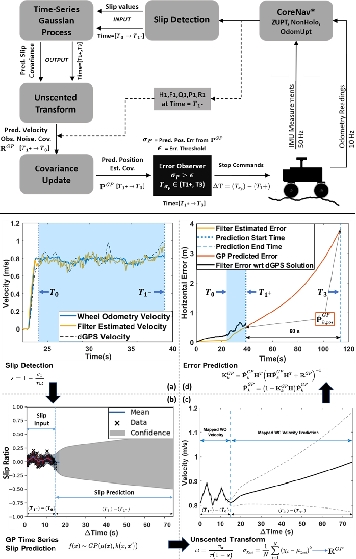 Figure 1 for Slip-Based Autonomous ZUPT through Gaussian Process to Improve Planetary Rover Localization