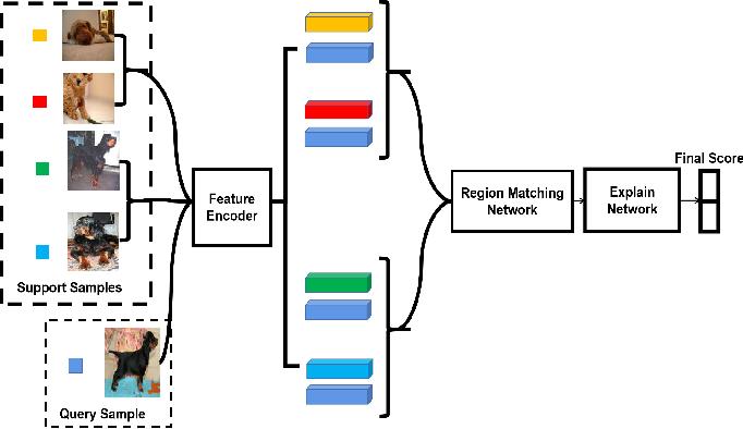 Figure 3 for Region Comparison Network for Interpretable Few-shot Image Classification