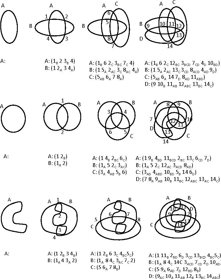 Euler Diagram Encodings
