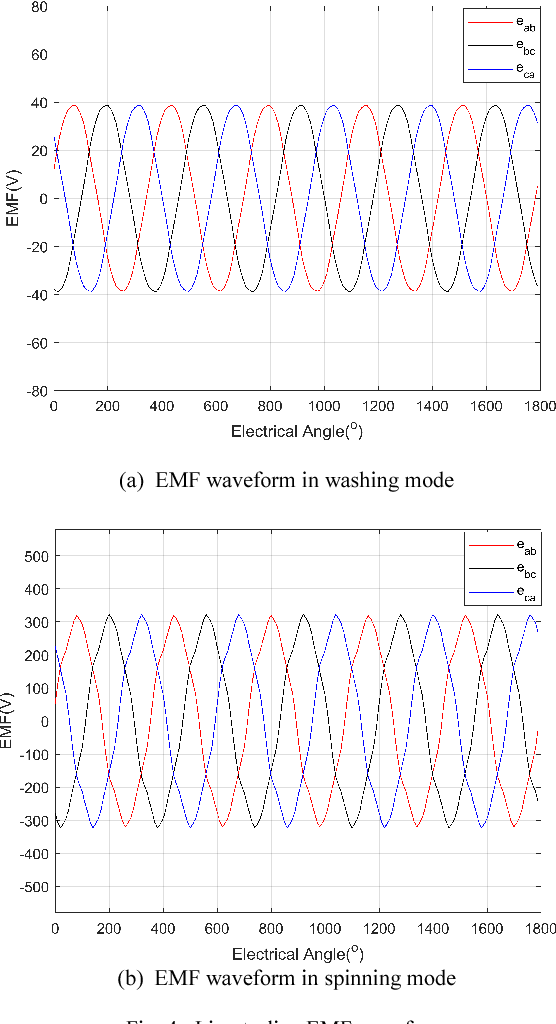 Optimization of a Spoke-Type Permanent Magnet Motor by Combination