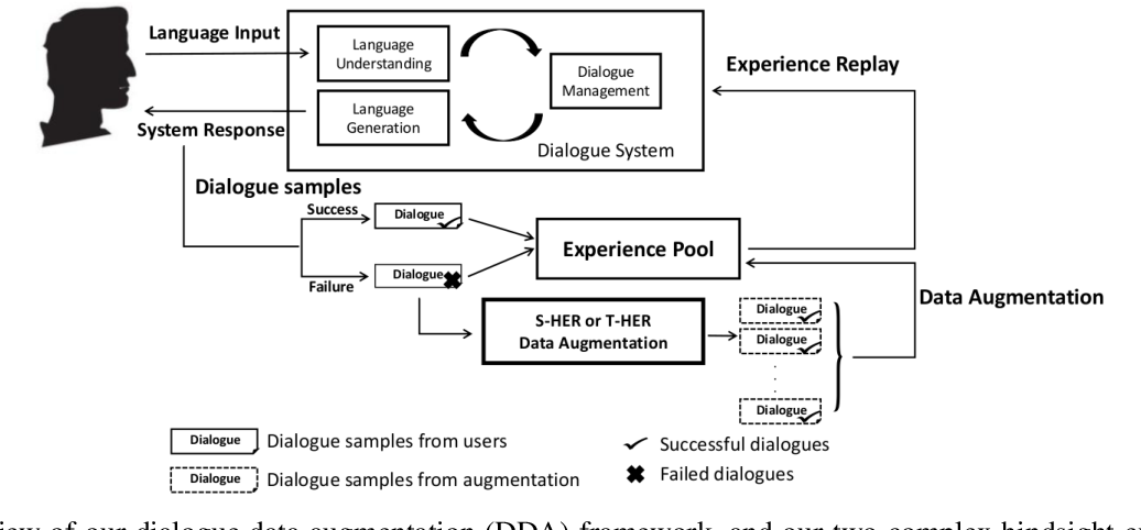 Figure 1 for Learning to Dialogue via Complex Hindsight Experience Replay