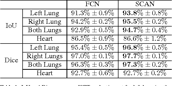 Figure 2 for SCAN: Structure Correcting Adversarial Network for Organ Segmentation in Chest X-rays