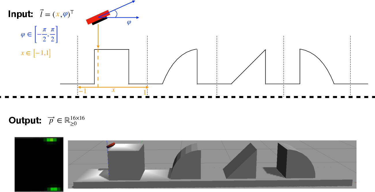 Figure 3 for Learning efficient haptic shape exploration with a rigid tactile sensor array