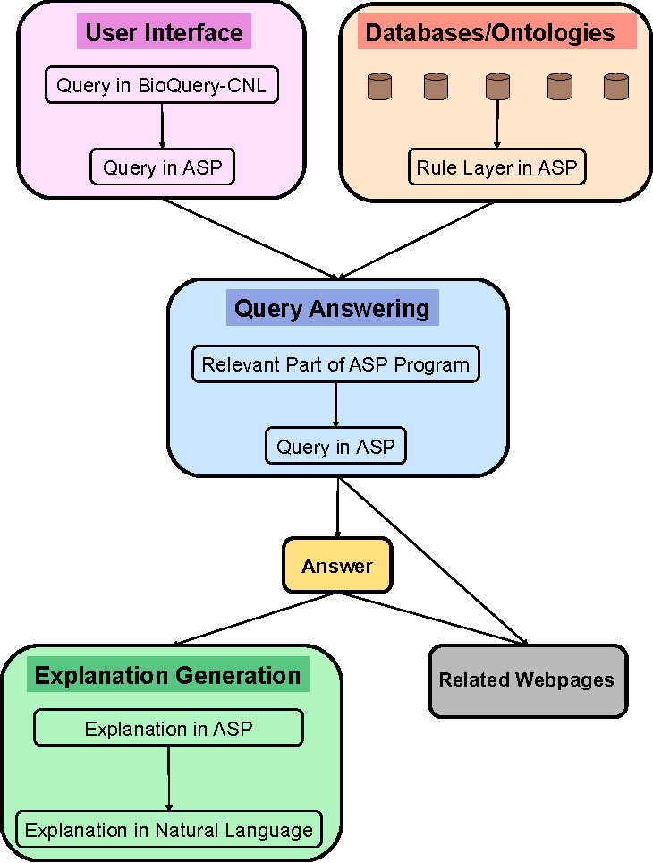Figure 2 for Generating Explanations for Biomedical Queries